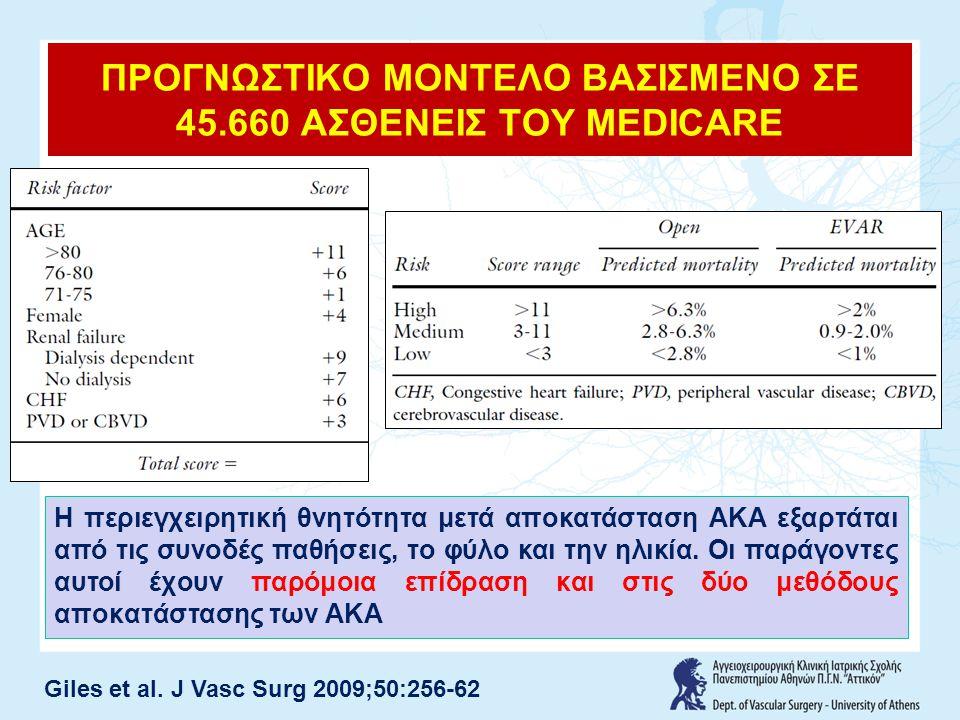 ΠΡΟΓΝΩΣΤΙΚΟ ΜΟΝΤΕΛΟ ΒΑΣΙΣΜΕΝΟ ΣΕ 45.660 ΑΣΘΕΝΕΙΣ ΤΟΥ MEDICARE Giles et al. J Vasc Surg 2009;50:256-62 H περιεγχειρητική θνητότητα μετά αποκατάσταση ΑΚ