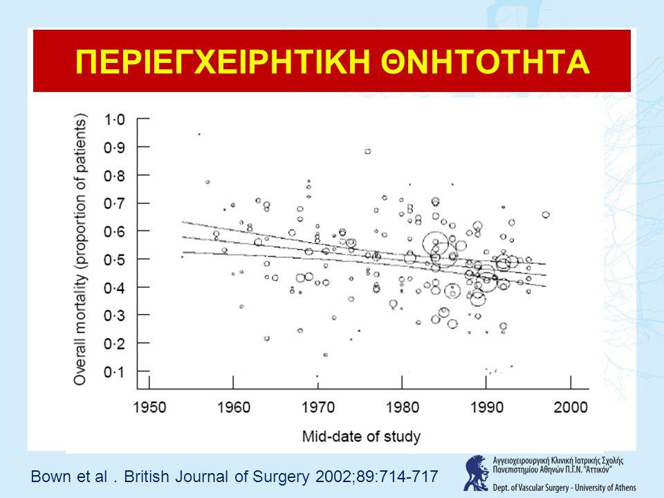 ΠΕΡΙΕΓΧΕΙΡΗΤΙΚΗ ΘΝΗΤΟΤΗΤΑ Bown et al . British Journal of Surgery 2002;89:714-717
