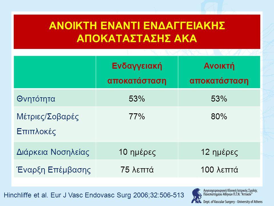 Ενδαγγειακή αποκατάσταση Ανοικτή αποκατάσταση Θνητότητα53% Μέτριες/Σοβαρές Επιπλοκές 77%80% Διάρκεια Νοσηλείας10 ημέρες12 ημέρες Έναρξη Επέμβασης75 λεπτά100 λεπτά ΑΝΟΙΚΤΗ ΕΝΑΝΤΙ ΕΝΔΑΓΓΕΙΑΚΗΣ ΑΠΟΚΑΤΑΣΤΑΣΗΣ ΑΚΑ Hinchliffe et al.