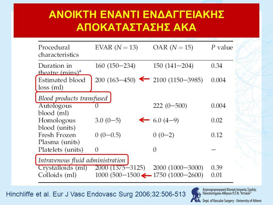 ΑΝΟΙΚΤΗ ΕΝΑΝΤΙ ΕΝΔΑΓΓΕΙΑΚΗΣ ΑΠΟΚΑΤΑΣΤΑΣΗΣ ΑΚΑ Hinchliffe et al. Eur J Vasc Endovasc Surg 2006;32:506-513