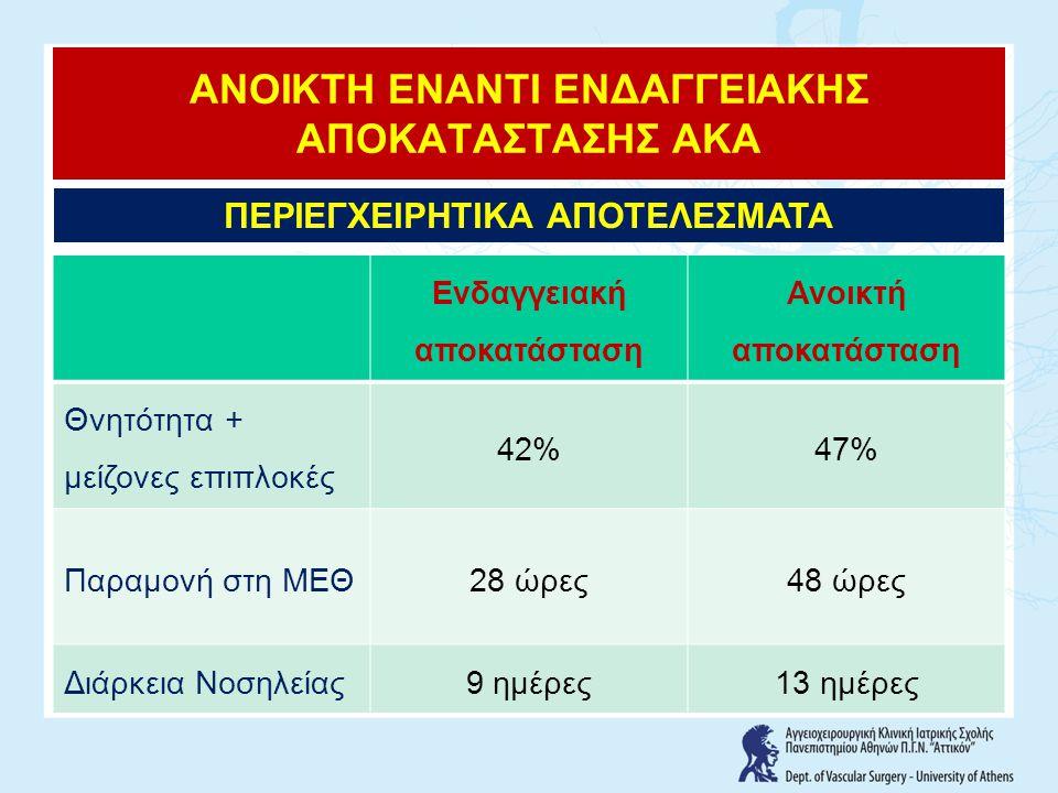 Ενδαγγειακή αποκατάσταση Ανοικτή αποκατάσταση Θνητότητα + μείζονες επιπλοκές 42%47% Παραμονή στη ΜΕΘ28 ώρες48 ώρες Διάρκεια Νοσηλείας9 ημέρες13 ημέρες ΑΝΟΙΚΤΗ ΕΝΑΝΤΙ ΕΝΔΑΓΓΕΙΑΚΗΣ ΑΠΟΚΑΤΑΣΤΑΣΗΣ ΑΚΑ ΠΕΡΙΕΓΧΕΙΡΗΤΙΚΑ ΑΠΟΤΕΛΕΣΜΑΤΑ