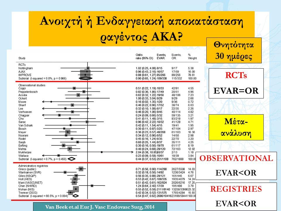 Ανοιχτή ή Ενδαγγειακή αποκατάσταση ραγέντος ΑΚΑ? Θνητότητα 30 ημέρες Van Beek et.al Eur J. Vasc Endovasc Surg, 2014 RCTs EVAR=OR OBSERVATIONAL EVAR<OR