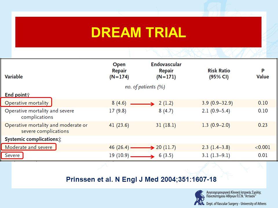 EVAR TRIAL 1 ΚΟΣΤΟΣ EVAR trial 1. Lancet 2005; 365: 2179–86