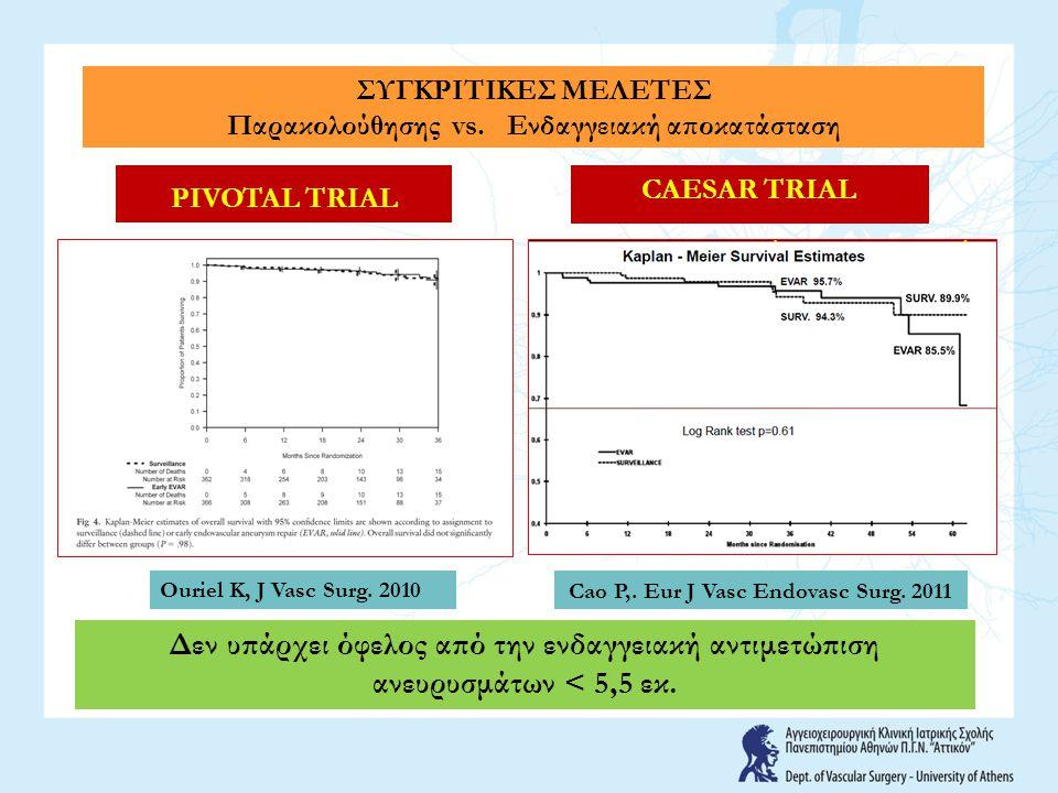 Δεν υπάρχει όφελος από την ενδαγγειακή αντιμετώπιση ανευρυσμάτων < 5,5 εκ. Ouriel K, J Vasc Surg. 2010 PIVOTAL TRIAL CAESAR TRIAL Cao P,. Eur J Vasc E