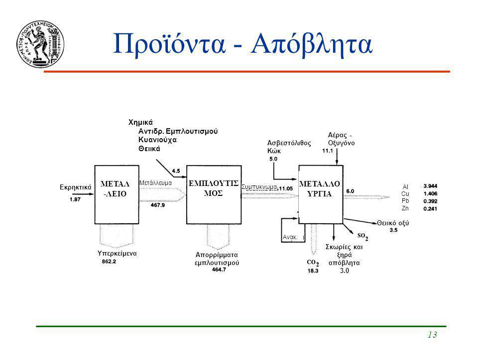13 Προϊόντα - Απόβλητα Χημικά Αντιδρ. Εμπλουτισμού Κυανιούχα Θειικά Εκρηκτικά Υπερκείμενα Απορρίμματα εμπλουτισμού Συμπυκνωμα Ασβεστόλιθος Κώκ Αέρας -