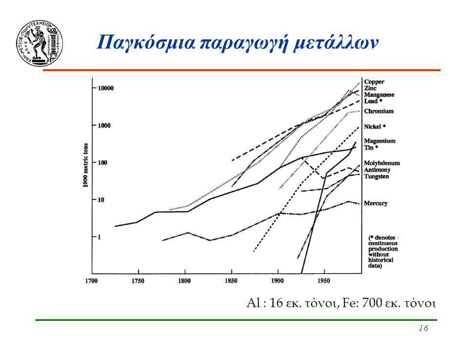 16 Παγκόσμια παραγωγή μετάλλων Al : 16 εκ. τόνοι, Fe: 700 εκ. τόνοι