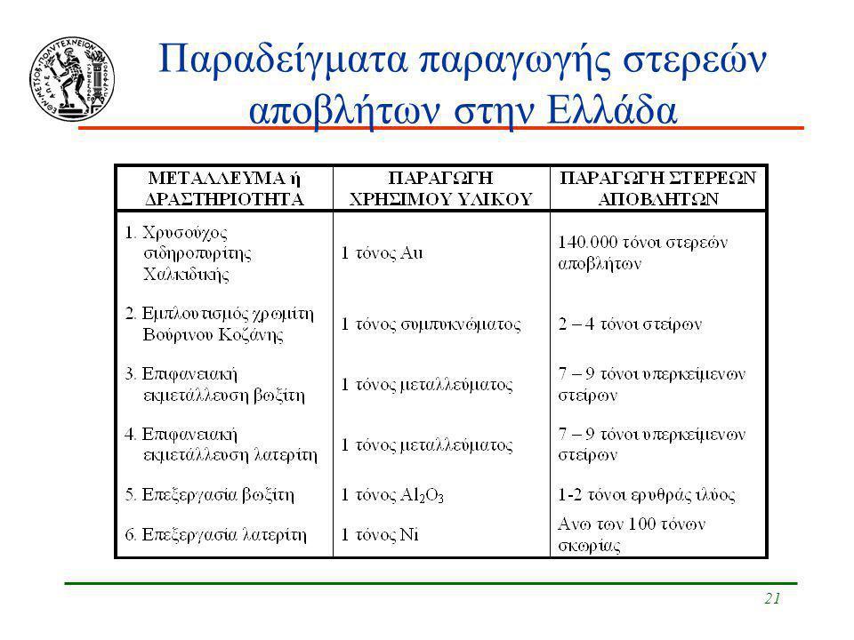 21 Παραδείγματα παραγωγής στερεών αποβλήτων στην Ελλάδα