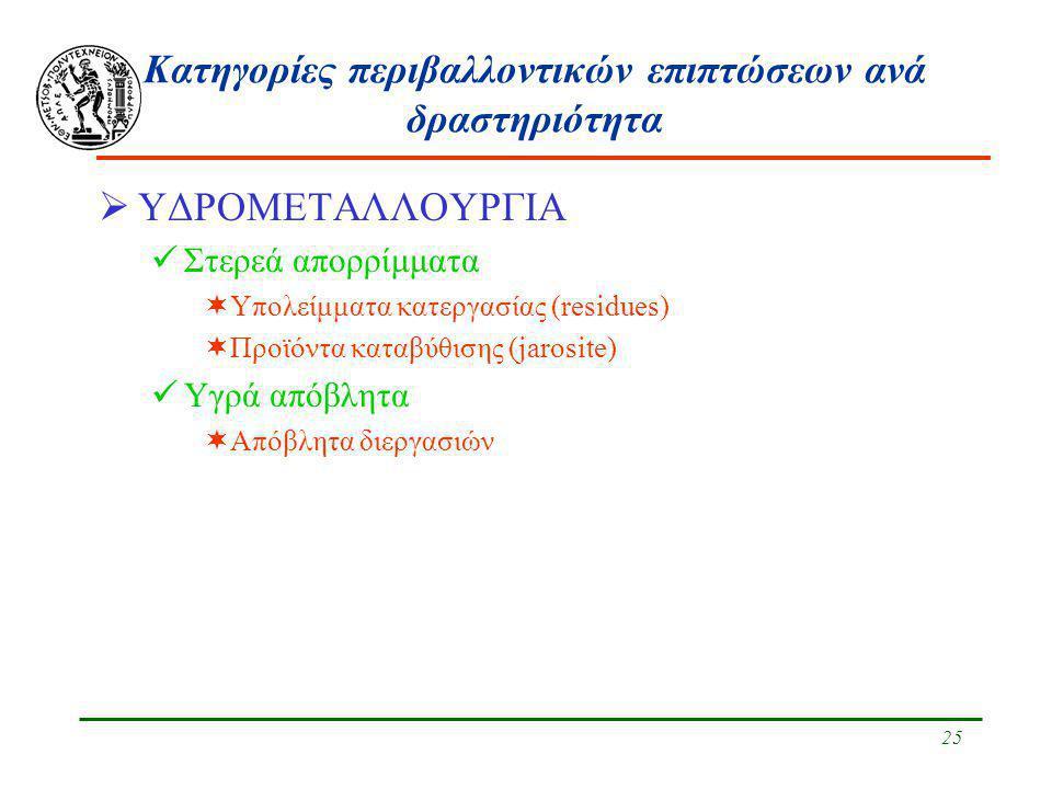 25 Κατηγορίες περιβαλλοντικών επιπτώσεων ανά δραστηριότητα  ΥΔΡΟΜΕΤΑΛΛΟΥΡΓΙΑ Στερεά απορρίμματα  Υπολείμματα κατεργασίας (residues)  Προϊόντα καταβύθισης (jarosite) Υγρά απόβλητα  Απόβλητα διεργασιών