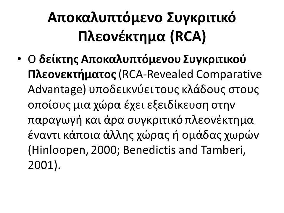 Αποκαλυπτόμενο Συγκριτικό Πλεονέκτημα (RCA) Ο δείκτης Αποκαλυπτόμενου Συγκριτικού Πλεονεκτήματος (RCA-Revealed Comparative Advantage) υποδεικνύει τους κλάδους στους οποίους μια χώρα έχει εξειδίκευση στην παραγωγή και άρα συγκριτικό πλεονέκτημα έναντι κάποια άλλης χώρας ή ομάδας χωρών (Hinloopen, 2000; Benedictis and Tamberi, 2001).