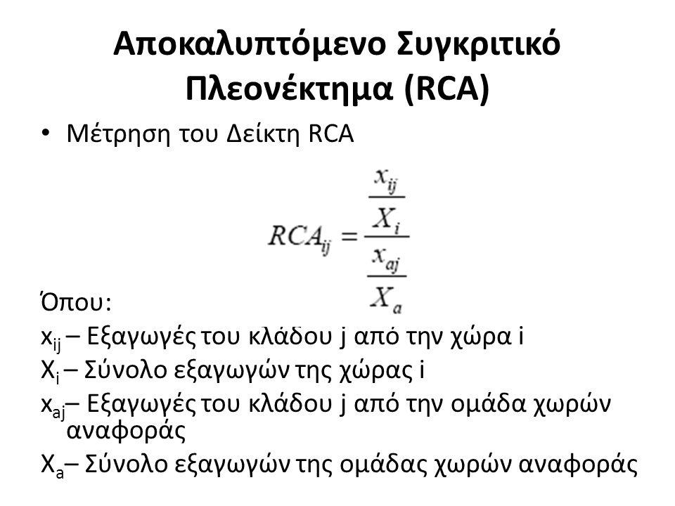 Αποκαλυπτόμενο Συγκριτικό Πλεονέκτημα (RCA) Μέτρηση του Δείκτη RCA Όπου: x ij – Εξαγωγές του κλάδου j από την χώρα i X i – Σύνολο εξαγωγών της χώρας i x aj – Εξαγωγές του κλάδου j από την ομάδα χωρών αναφοράς X a – Σύνολο εξαγωγών της ομάδας χωρών αναφοράς