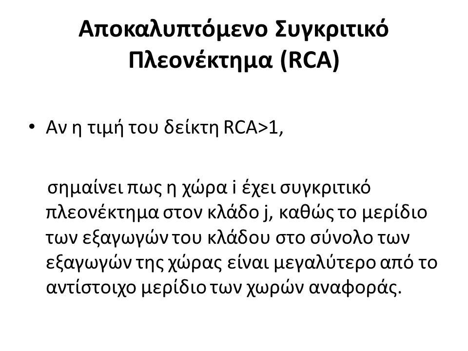 Αποκαλυπτόμενο Συγκριτικό Πλεονέκτημα (RCA) Αν η τιμή του δείκτη RCA>1, σημαίνει πως η χώρα i έχει συγκριτικό πλεονέκτημα στον κλάδο j, καθώς το μερίδιο των εξαγωγών του κλάδου στο σύνολο των εξαγωγών της χώρας είναι μεγαλύτερο από το αντίστοιχο μερίδιο των χωρών αναφοράς.