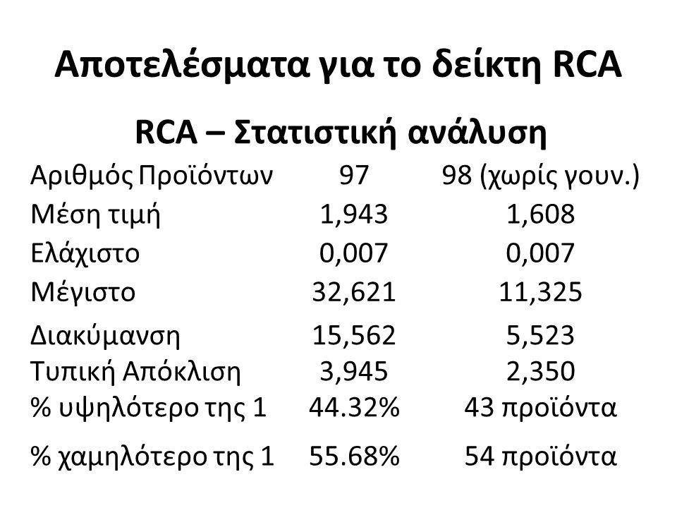 Αποτελέσματα για το δείκτη RCA RCA – Στατιστική ανάλυση Αριθμός Προϊόντων9798 (χωρίς γουν.) Μέση τιμή1,9431,608 Ελάχιστο0,007 Μέγιστο32,62111,325 Διακύμανση Τυπική Απόκλιση % υψηλότερο της 1 15,562 3,945 44.32% 5,523 2,350 43 προϊόντα % χαμηλότερο της 155.68%54 προϊόντα