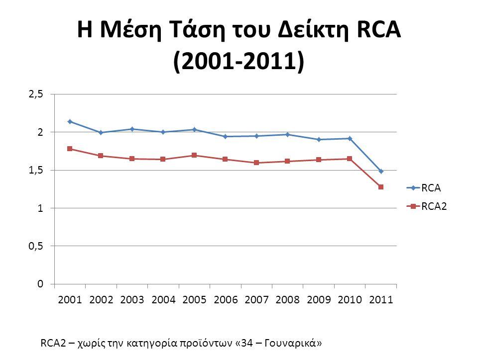 Η Μέση Τάση του Δείκτη RCA (2001-2011) RCA2 – χωρίς την κατηγορία προϊόντων «34 – Γουναρικά»