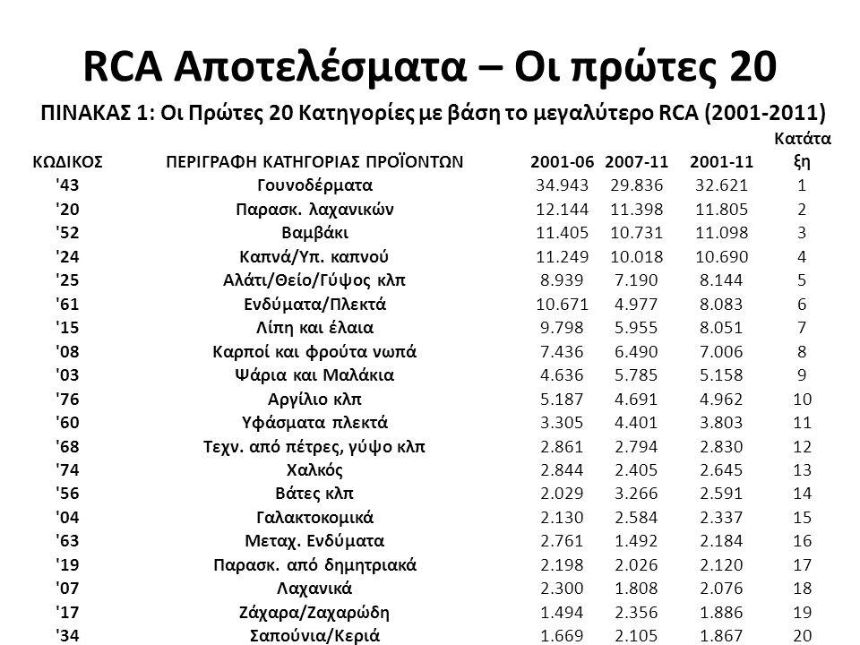 RCA Αποτελέσματα – Οι πρώτες 20 ΠΙΝΑΚΑΣ 1: Οι Πρώτες 20 Κατηγορίες με βάση το μεγαλύτερο RCA (2001-2011) ΚΩΔΙΚΟΣΠΕΡΙΓΡΑΦΗ ΚΑΤΗΓΟΡΙΑΣ ΠΡΟΪΟΝΤΩΝ2001-062007-112001-11 Κατάτα ξη 43 Γουνοδέρματα 34.94329.83632.6211 20 Παρασκ.