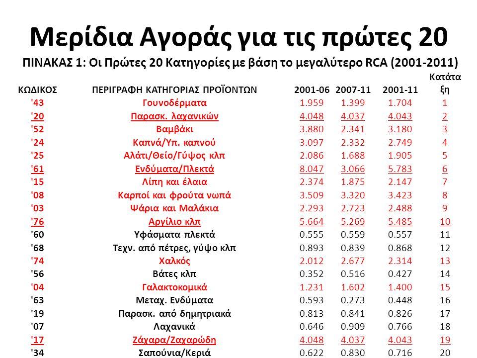 Μερίδια Αγοράς για τις πρώτες 20 ΠΙΝΑΚΑΣ 1: Οι Πρώτες 20 Κατηγορίες με βάση το μεγαλύτερο RCA (2001-2011) ΚΩΔΙΚΟΣΠΕΡΙΓΡΑΦΗ ΚΑΤΗΓΟΡΙΑΣ ΠΡΟΪΟΝΤΩΝ2001-062007-112001-11 Κατάτα ξη 43 Γουνοδέρματα1.9591.3991.704 1 20 Παρασκ.