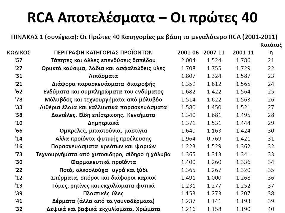 RCA Αποτελέσματα – Οι πρώτες 40 ΠΙΝΑΚΑΣ 1 (συνέχεια): Οι Πρώτες 40 Κατηγορίες με βάση το μεγαλύτερο RCA (2001-2011) ΚΩΔΙΚΟΣΠΕΡΙΓΡΑΦΗ ΚΑΤΗΓΟΡΙΑΣ ΠΡΟΪΟΝΤΩΝ2001-062007-112001-11 Κατάταξ η 57Τάπητες και άλλες επενδύσεις δαπέδου2.0041.5241.78621 27Ορυκτά καύσιμα, λάδια και ασφαλτώδεις ύλες1.7081.7551.72922 31Λιπάσματα1.8071.3241.58723 21Διάφορα παρασκευάσματα διατροφής1.3591.8121.56524 62Ενδύματα και συμπληρώματα του ενδύματος1.6821.4221.56425 78Μόλυβδος και τεχνουργήματα από μόλυβδο1.5141.6221.56326 33Αιθέρια έλαια και καλλυντικά παρασκευάσματα1.5801.4501.52127 58Δαντέλες.