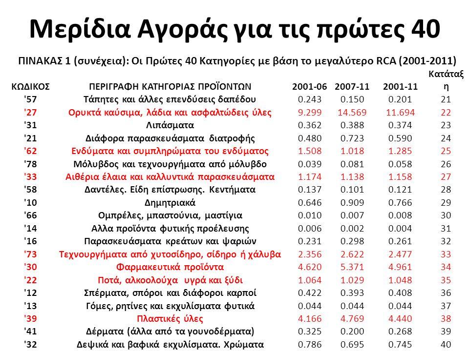 Μερίδια Αγοράς για τις πρώτες 40 ΠΙΝΑΚΑΣ 1 (συνέχεια): Οι Πρώτες 40 Κατηγορίες με βάση το μεγαλύτερο RCA (2001-2011) ΚΩΔΙΚΟΣΠΕΡΙΓΡΑΦΗ ΚΑΤΗΓΟΡΙΑΣ ΠΡΟΪΟΝΤΩΝ2001-062007-112001-11 Κατάταξ η 57Τάπητες και άλλες επενδύσεις δαπέδου0.2430.1500.20121 27Ορυκτά καύσιμα, λάδια και ασφαλτώδεις ύλες9.29914.56911.69422 31Λιπάσματα0.3620.3880.37423 21Διάφορα παρασκευάσματα διατροφής0.4800.7230.59024 62Ενδύματα και συμπληρώματα του ενδύματος1.5081.0181.28525 78Μόλυβδος και τεχνουργήματα από μόλυβδο0.0390.0810.05826 33Αιθέρια έλαια και καλλυντικά παρασκευάσματα1.1741.1381.15827 58Δαντέλες.
