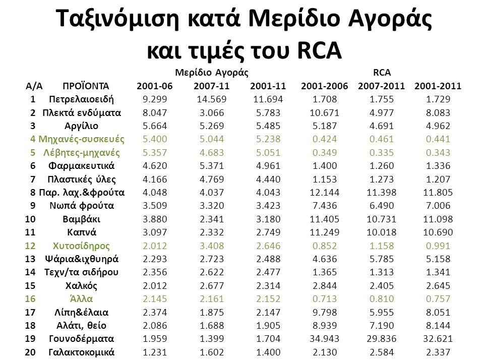 Ταξινόμιση κατά Μερίδιο Αγοράς και τιμές του RCA Μερίδιο ΑγοράςRCA Α/Α ΠΡΟΪΟΝΤΑ2001-062007-112001-112001-20062007-20112001-2011 1Πετρελαιοειδή9.29914.56911.6941.7081.7551.729 2Πλεκτά ενδύματα8.0473.0665.78310.6714.9778.083 3Αργίλιο5.6645.2695.4855.1874.6914.962 4Μηχανές-συσκευές5.4005.0445.2380.4240.4610.441 5Λέβητες-μηχανές5.3574.6835.0510.3490.3350.343 6Φαρμακευτικά4.6205.3714.9611.4001.2601.336 7Πλαστικές ύλες4.1664.7694.4401.1531.2731.207 8Παρ.