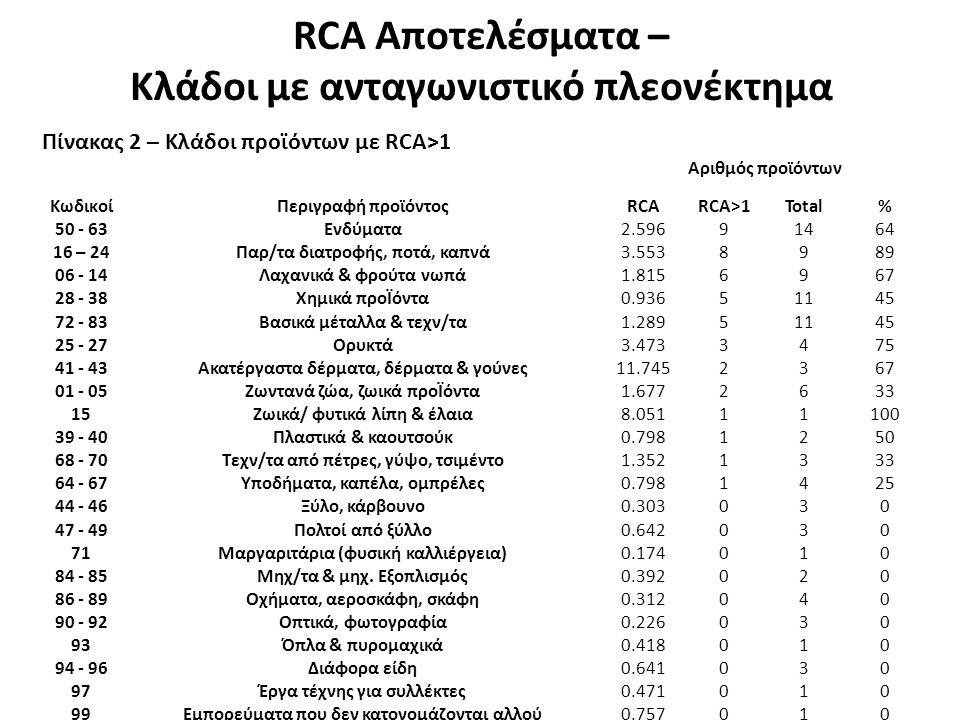 RCA Αποτελέσματα – Κλάδοι με ανταγωνιστικό πλεονέκτημα Πίνακας 2 – Κλάδοι προϊόντων με RCA>1 Αριθμός προϊόντων ΚωδικοίΠεριγραφή προϊόντοςRCARCA>1Total% 50 - 63Ενδύματα2.59691464 16 – 24Παρ/τα διατροφής, ποτά, καπνά3.5538989 06 - 14Λαχανικά & φρούτα νωπά1.8156967 28 - 38Χημικά προΪόντα0.93651145 72 - 83Βασικά μέταλλα & τεχν/τα1.28951145 25 - 27Ορυκτά3.4733475 41 - 43Ακατέργαστα δέρματα, δέρματα & γούνες11.7452367 01 - 05Ζωντανά ζώα, ζωικά προΪόντα1.6772633 15Ζωικά/ φυτικά λίπη & έλαια8.05111100 39 - 40Πλαστικά & καουτσούκ0.7981250 68 - 70Τεχν/τα από πέτρες, γύψο, τσιμέντο1.3521333 64 - 67Υποδήματα, καπέλα, ομπρέλες0.7981425 44 - 46Ξύλο, κάρβουνο0.303030 47 - 49Πολτοί από ξύλλο0.642030 71Μαργαριτάρια (φυσική καλλιέργεια)0.174010 84 - 85Μηχ/τα & μηχ.