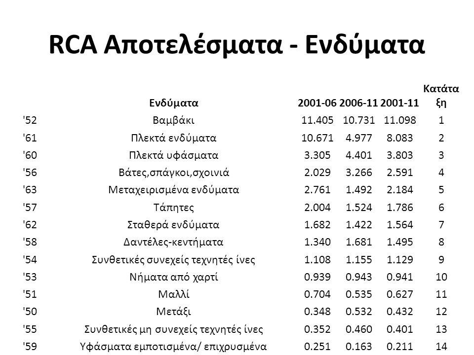 RCA Αποτελέσματα - Ενδύματα Ενδύματα2001-062006-112001-11 Κατάτα ξη 52Βαμβάκι11.40510.73111.0981 61Πλεκτά ενδύματα10.6714.9778.0832 60Πλεκτά υφάσματα3.3054.4013.8033 56Βάτες,σπάγκοι,σχοινιά2.0293.2662.5914 63Μεταχειρισμένα ενδύματα2.7611.4922.1845 57Τάπητες2.0041.5241.7866 62Σταθερά ενδύματα1.6821.4221.5647 58Δαντέλες-κεντήματα1.3401.6811.4958 54Συνθετικές συνεχείς τεχνητές ίνες1.1081.1551.1299 53Νήματα από χαρτί0.9390.9430.94110 51Μαλλί0.7040.5350.62711 50Μετάξι0.3480.5320.43212 55Συνθετικές μη συνεχείς τεχνητές ίνες0.3520.4600.40113 59Υφάσματα εμποτισμένα/ επιχρυσμένα0.2510.1630.21114