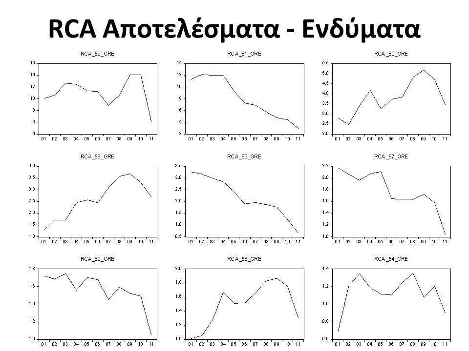 RCA Αποτελέσματα - Ενδύματα