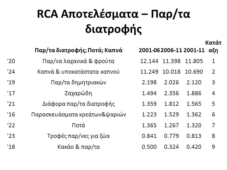RCA Αποτελέσματα – Παρ/τα διατροφής Παρ/τα διατροφής; Ποτά; Καπνά2001-062006-112001-11 Κατάτ αξη 20Παρ/να λαχανικά & φρούτα12.14411.39811.8051 24Καπνά & υποκατάστατα καπνού11.24910.01810.6902 19Παρ/τα δημητριακών2.1982.0262.1203 17Ζαχαρώδη1.4942.3561.8864 21Διάφορα παρ/τα διατροφής1.3591.8121.5655 16Παρασκευάσματα κρεάτων&ψαριών1.2231.5291.3626 22Ποτά1.3651.2671.3207 23Τροφές παρ/νες για ζώα0.8410.7790.8138 18Κακάο & παρ/τα0.5000.3240.4209