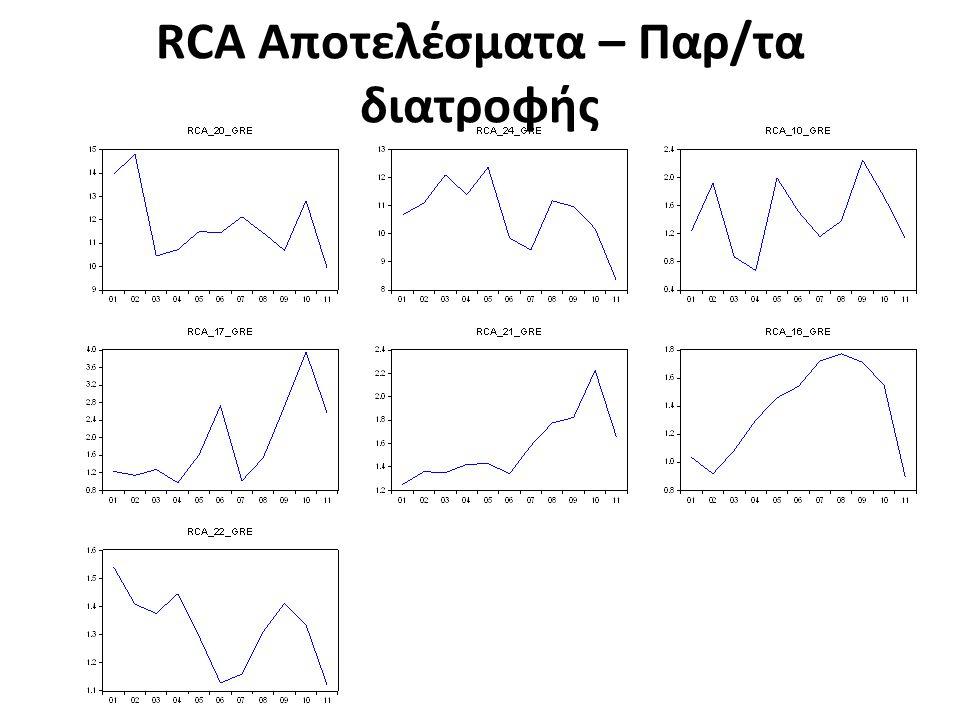 RCA Αποτελέσματα – Παρ/τα διατροφής