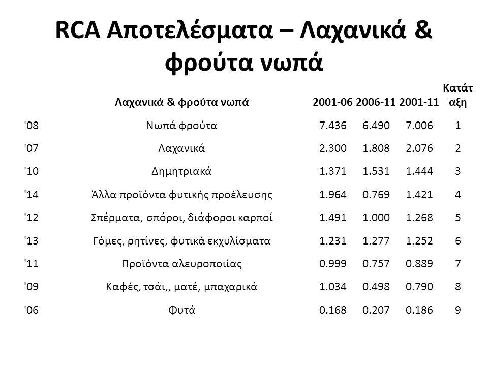 RCA Αποτελέσματα – Λαχανικά & φρούτα νωπά Λαχανικά & φρούτα νωπά2001-062006-112001-11 Κατάτ αξη 08Νωπά φρούτα7.4366.4907.0061 07Λαχανικά2.3001.8082.0762 10Δημητριακά1.3711.5311.4443 14Άλλα προϊόντα φυτικής προέλευσης1.9640.7691.4214 12Σπέρματα, σπόροι, διάφοροι καρποί1.4911.0001.2685 13Γόμες, ρητίνες, φυτικά εκχυλίσματα1.2311.2771.2526 11Προϊόντα αλευροποιίας0.9990.7570.8897 09Καφές, τσάι,, ματέ, μπαχαρικά1.0340.4980.7908 06Φυτά0.1680.2070.1869