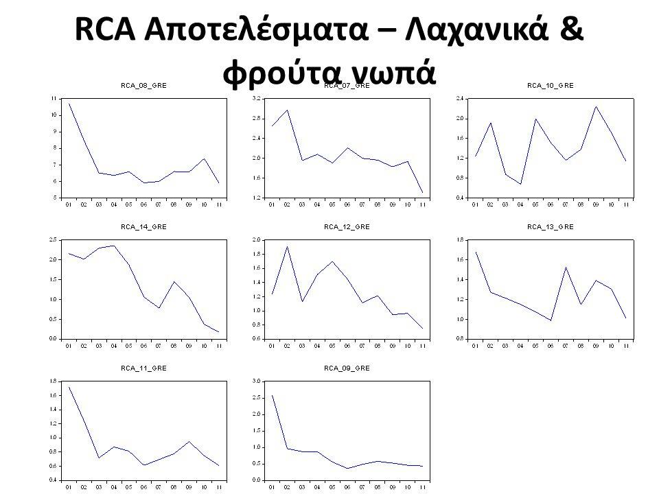 RCA Αποτελέσματα – Λαχανικά & φρούτα νωπά