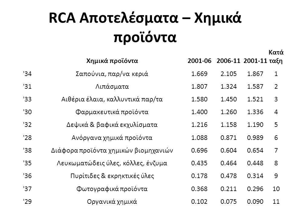 RCA Αποτελέσματα – Χημικά προϊόντα Χημικά προϊόντα2001-062006-112001-11 Κατά ταξη 34Σαπούνια, παρ/να κεριά1.6692.1051.8671 31Λιπάσματα1.8071.3241.5872 33Αιθέρια έλαια, καλλυντικά παρ/τα1.5801.4501.5213 30Φαρμακευτικά προϊόντα1.4001.2601.3364 32Δεψικά & βαφικά εκχυλίσματα1.2161.1581.1905 28Ανόργανα χημικά προϊόντα1.0880.8710.9896 38Διάφορα προϊόντα χημικών βιομηχανιών0.6960.6040.6547 35Λευκωματώδεις ύλες, κόλλες, ένζυμα0.4350.4640.4488 36Πυρίτιδες & εκρηκτικές ύλες0.1780.4780.3149 37Φωτογραφικά προϊόντα0.3680.2110.29610 29Οργανικά χημικά0.1020.0750.09011