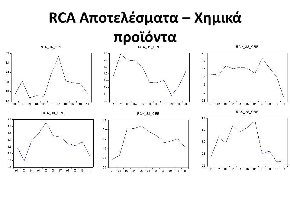 RCA Αποτελέσματα – Χημικά προϊόντα