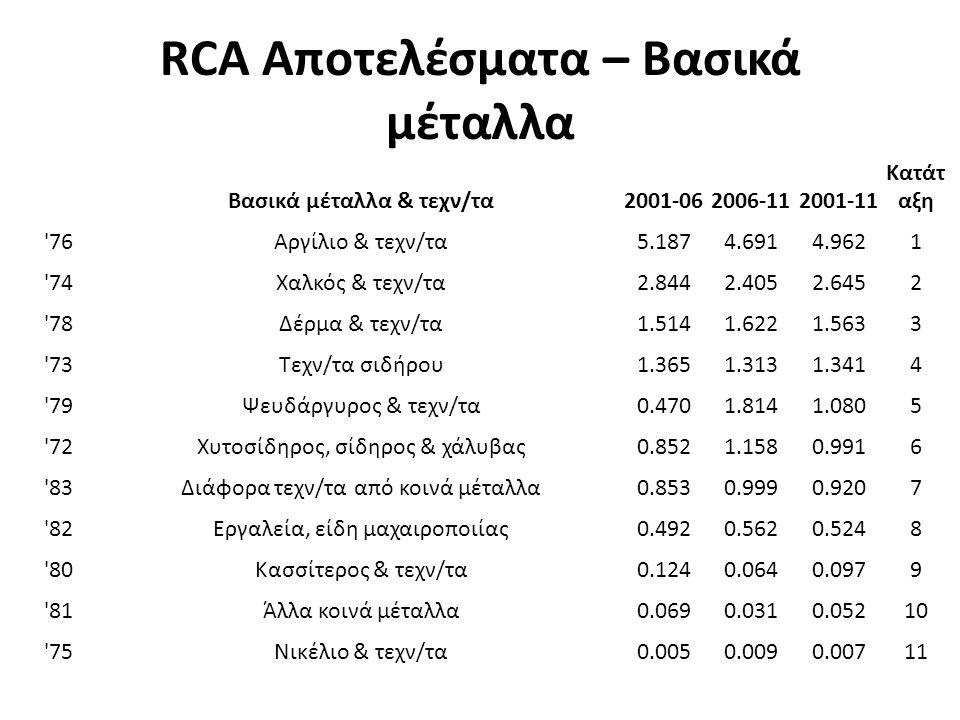 RCA Αποτελέσματα – Βασικά μέταλλα Βασικά μέταλλα & τεχν/τα2001-062006-112001-11 Κατάτ αξη 76Αργίλιο & τεχν/τα5.1874.6914.9621 74Χαλκός & τεχν/τα2.8442.4052.6452 78Δέρμα & τεχν/τα1.5141.6221.5633 73Τεχν/τα σιδήρου1.3651.3131.3414 79Ψευδάργυρος & τεχν/τα0.4701.8141.0805 72Χυτοσίδηρος, σίδηρος & χάλυβας0.8521.1580.9916 83Διάφορα τεχν/τα από κοινά μέταλλα0.8530.9990.9207 82Εργαλεία, είδη μαχαιροποιίας0.4920.5620.5248 80Κασσίτερος & τεχν/τα0.1240.0640.0979 81Άλλα κοινά μέταλλα0.0690.0310.05210 75Νικέλιο & τεχν/τα0.0050.0090.00711