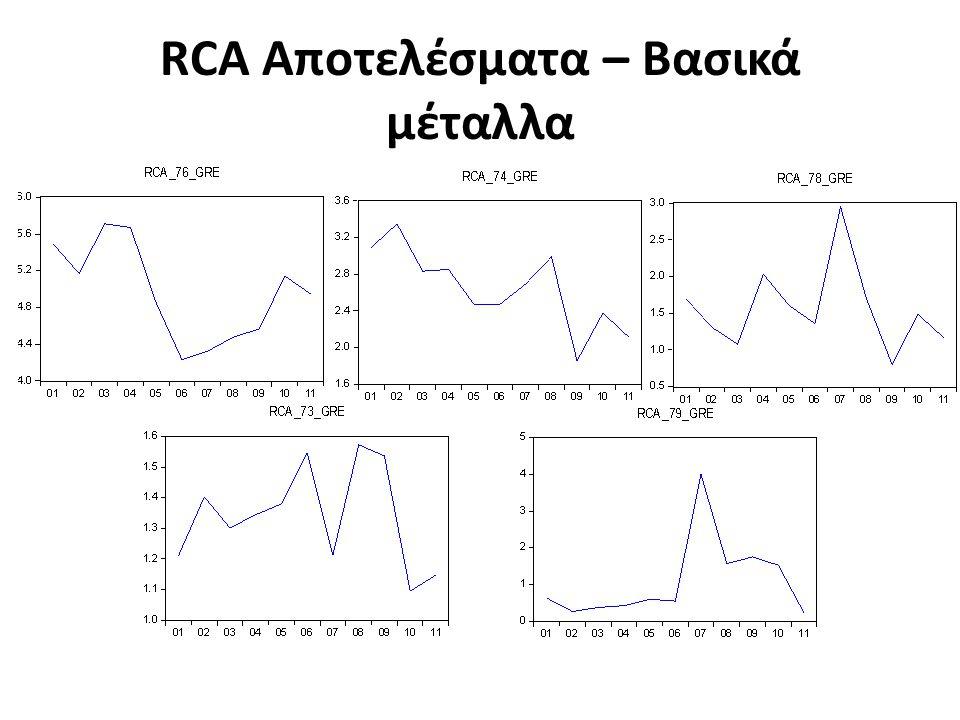 RCA Αποτελέσματα – Βασικά μέταλλα