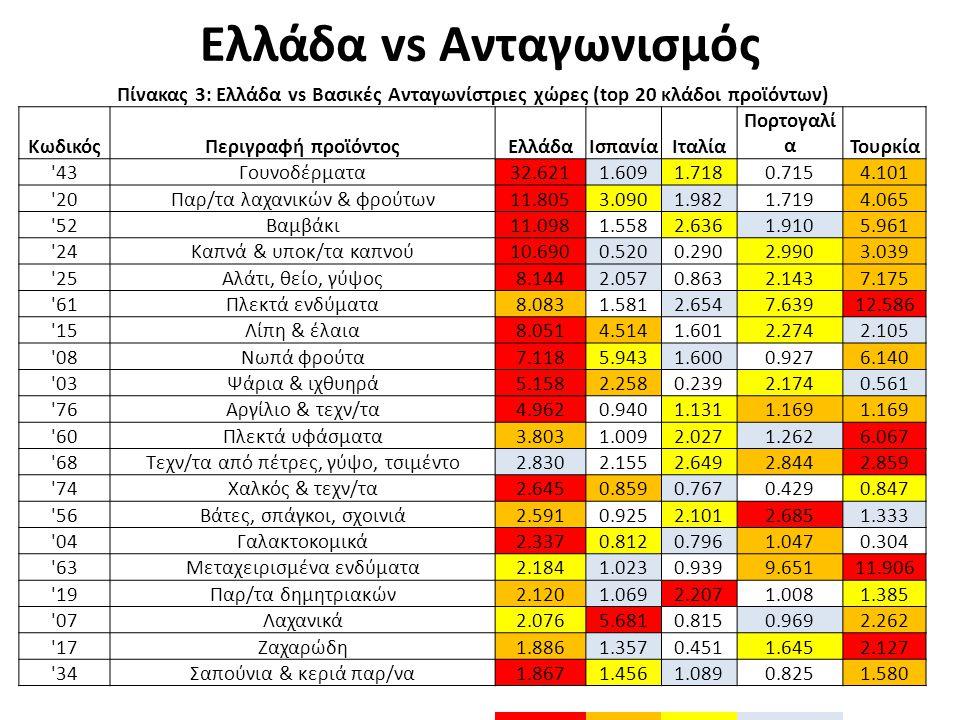 Ελλάδα vs Ανταγωνισμός Πίνακας 3: Ελλάδα vs Βασικές Ανταγωνίστριες χώρες (top 20 κλάδοι προϊόντων) ΚωδικόςΠεριγραφή προϊόντοςΕλλάδαΙσπανίαΙταλία Πορτογαλί αΤουρκία 43Γουνοδέρματα32.6211.6091.7180.7154.101 20Παρ/τα λαχανικών & φρούτων11.8053.0901.9821.7194.065 52Βαμβάκι11.0981.5582.6361.9105.961 24Καπνά & υποκ/τα καπνού10.6900.5200.2902.9903.039 25Αλάτι, θείο, γύψος8.1442.0570.8632.1437.175 61Πλεκτά ενδύματα8.0831.5812.6547.63912.586 15Λίπη & έλαια8.0514.5141.6012.2742.105 08Νωπά φρούτα7.1185.9431.6000.9276.140 03Ψάρια & ιχθυηρά5.1582.2580.2392.1740.561 76Αργίλιο & τεχν/τα4.9620.9401.1311.169 60Πλεκτά υφάσματα3.8031.0092.0271.2626.067 68Τεχν/τα από πέτρες, γύψο, τσιμέντο2.8302.1552.6492.8442.859 74Χαλκός & τεχν/τα2.6450.8590.7670.4290.847 56Βάτες, σπάγκοι, σχοινιά2.5910.9252.1012.6851.333 04Γαλακτοκομικά2.3370.8120.7961.0470.304 63Μεταχειρισμένα ενδύματα2.1841.0230.9399.65111.906 19Παρ/τα δημητριακών2.1201.0692.2071.0081.385 07Λαχανικά2.0765.6810.8150.9692.262 17Ζαχαρώδη1.8861.3570.4511.6452.127 34Σαπούνια & κεριά παρ/να1.8671.4561.0890.8251.580 ΠρώτοςΔεύτεροςΤρίτοςΤέταρτοςFifth