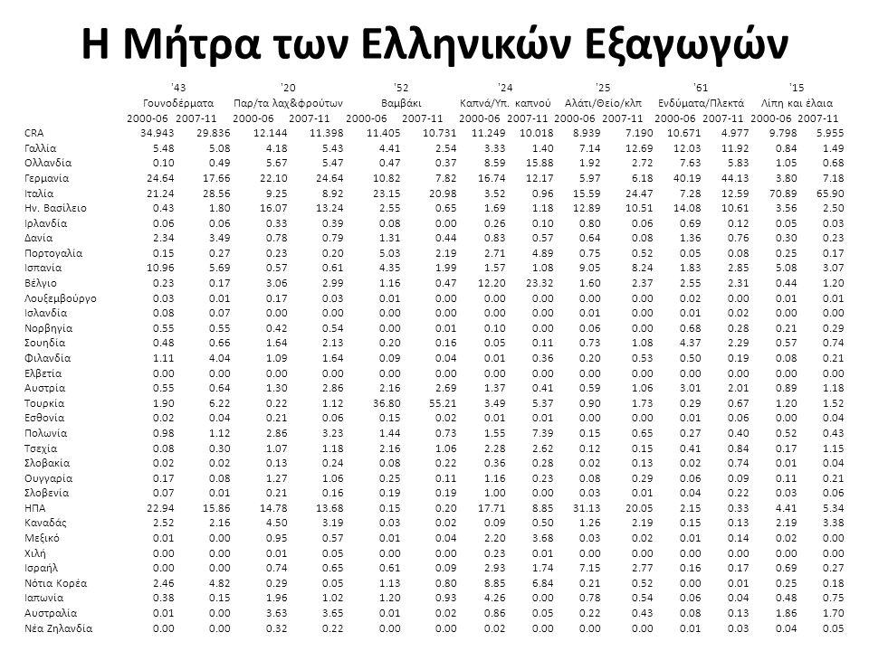 Η Μήτρα των Ελληνικών Εξαγωγών 43 20 52 24 25 61 15 ΓουνοδέρματαΠαρ/τα λαχ&φρούτωνΒαμβάκιΚαπνά/Yπ.