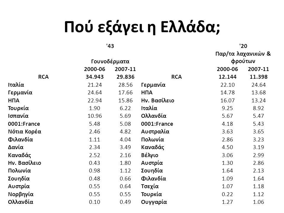 Πού εξάγει η Ελλάδα; 43 20 Γουνοδέρματα Παρ/τα λαχανικών & φρούτων 2000-062007-112000-062007-11 RCA34.94329.836RCA12.14411.398 Ιταλία21.2428.56Γερμανία22.1024.64 Γερμανία24.6417.66ΗΠΑ14.7813.68 ΗΠΑ22.9415.86Ην.