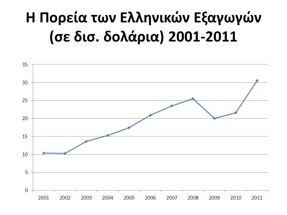 Η Πορεία των Ελληνικών Εξαγωγών (σε δισ. δολάρια) 2001-2011