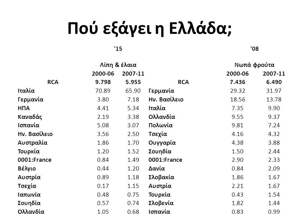 15 08 Λίπη & έλαιαΝωπά φρούτα 2000-062007-112000-062007-11 RCA9.7985.955RCA7.4366.490 Ιταλία70.8965.90Γερμανία29.3231.97 Γερμανία3.807.18Ην.