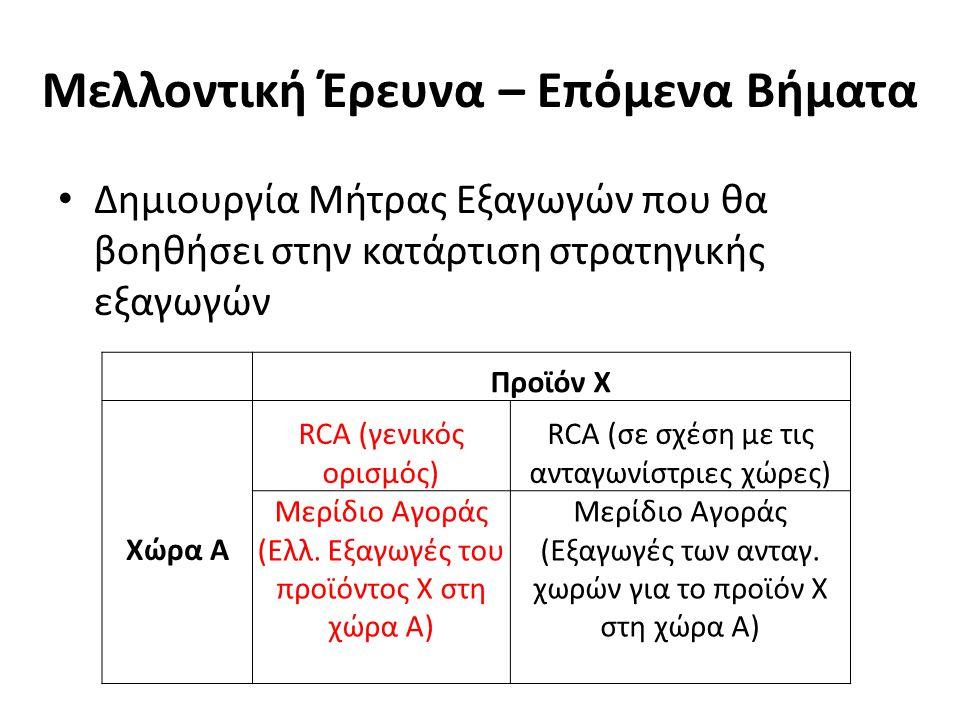 Μελλοντική Έρευνα – Επόμενα Βήματα Δημιουργία Μήτρας Εξαγωγών που θα βοηθήσει στην κατάρτιση στρατηγικής εξαγωγών Προϊόν Χ Χώρα Α RCA (γενικός ορισμός) RCA (σε σχέση με τις ανταγωνίστριες χώρες) Μερίδιο Αγοράς (Ελλ.