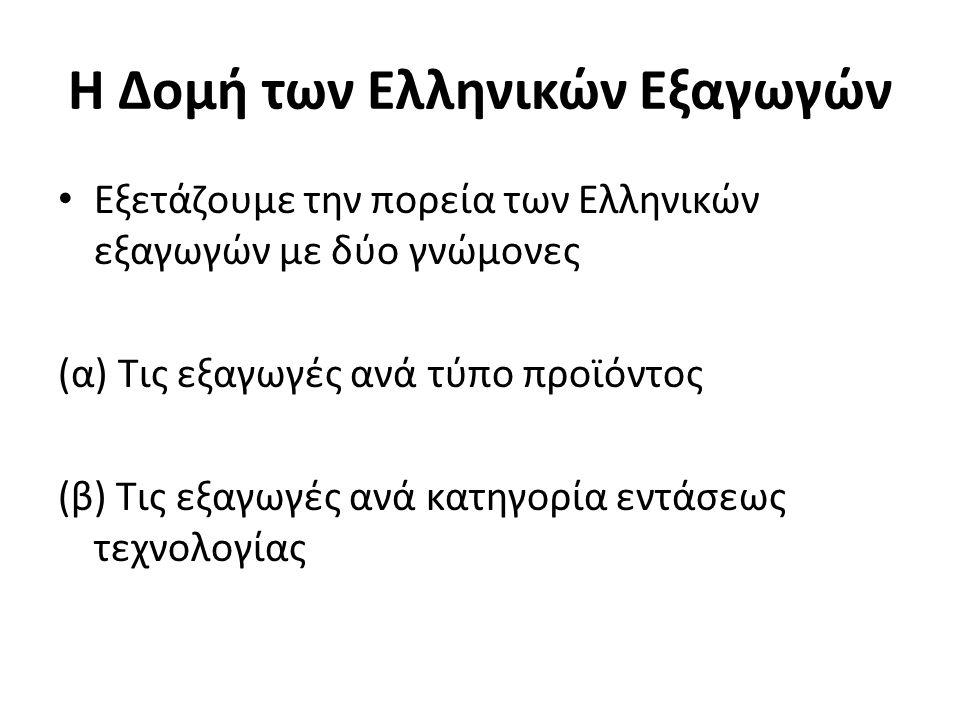 Η Δομή των Ελληνικών Εξαγωγών Εξετάζουμε την πορεία των Ελληνικών εξαγωγών με δύο γνώμονες (α) Τις εξαγωγές ανά τύπο προϊόντος (β) Τις εξαγωγές ανά κατηγορία εντάσεως τεχνολογίας