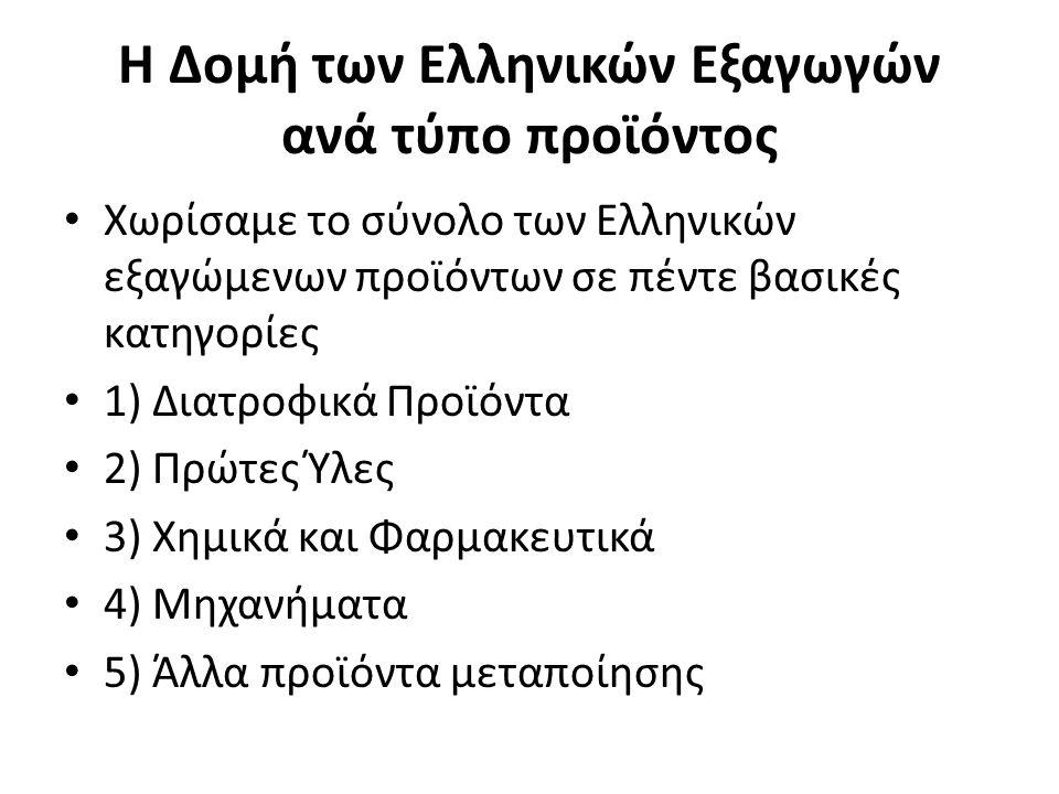 Η Δομή των Ελληνικών Εξαγωγών ανά τύπο προϊόντος Χωρίσαμε το σύνολο των Ελληνικών εξαγώμενων προϊόντων σε πέντε βασικές κατηγορίες 1) Διατροφικά Προϊόντα 2) Πρώτες Ύλες 3) Χημικά και Φαρμακευτικά 4) Μηχανήματα 5) Άλλα προϊόντα μεταποίησης