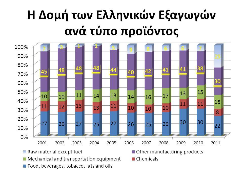 Η Δομή των Ελληνικών Εξαγωγών ανά τύπο προϊόντος