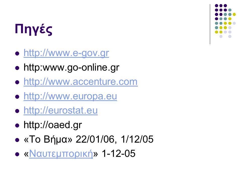Πηγές http://www.e-gov.gr http:www.go-online.gr http://www.accenture.com http://www.europa.eu http://eurostat.eu http://oaed.gr «Το Βήμα» 22/01/06, 1/12/05 «Ναυτεμπορική» 1-12-05Ναυτεμπορική