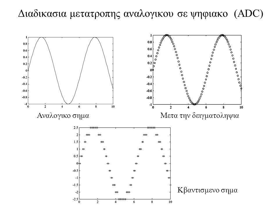 Kβαντισμος - Quantization Τα σηματα συνεχους χρονου υφιστανται δειγματοληψια κατα τακτα χρονικα διαστηματα Η δειγματοληψια δεν εισαγει οποιαδηποτε παραμορφωση αν γινει με ρυθμο μεγαλυτερο απο τον ρυθμο Nyquist.