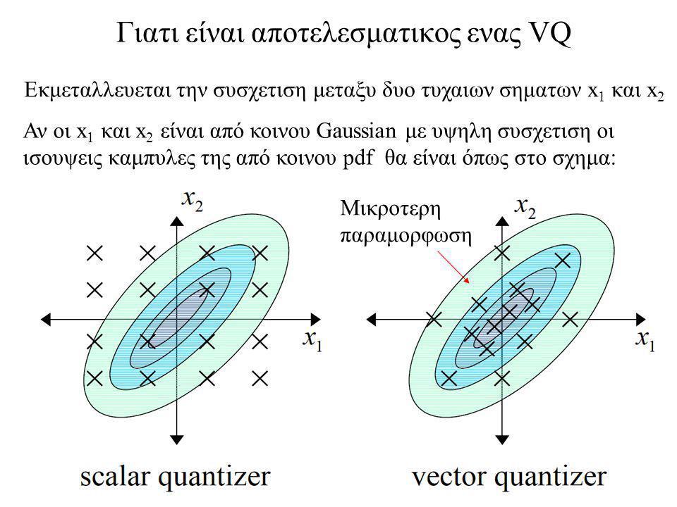 Γιατι είναι αποτελεσματικος ενας VQ Εκμεταλλευεται την συσχετιση μεταξυ δυο τυχαιων σηματων x 1 και x 2 Αν οι x 1 και x 2 είναι από κοινου Gaussian με υψηλη συσχετιση οι ισουψεις καμπυλες της από κοινου pdf θα είναι όπως στο σχημα: Μικροτερη παραμορφωση
