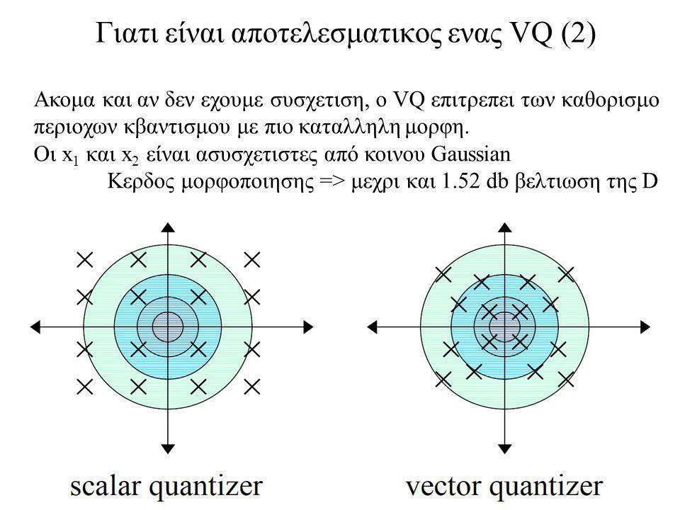 Γιατι είναι αποτελεσματικος ενας VQ (2) Ακομα και αν δεν εχουμε συσχετιση, ο VQ επιτρεπει των καθορισμο περιοχων κβαντισμου με πιο καταλληλη μορφη.
