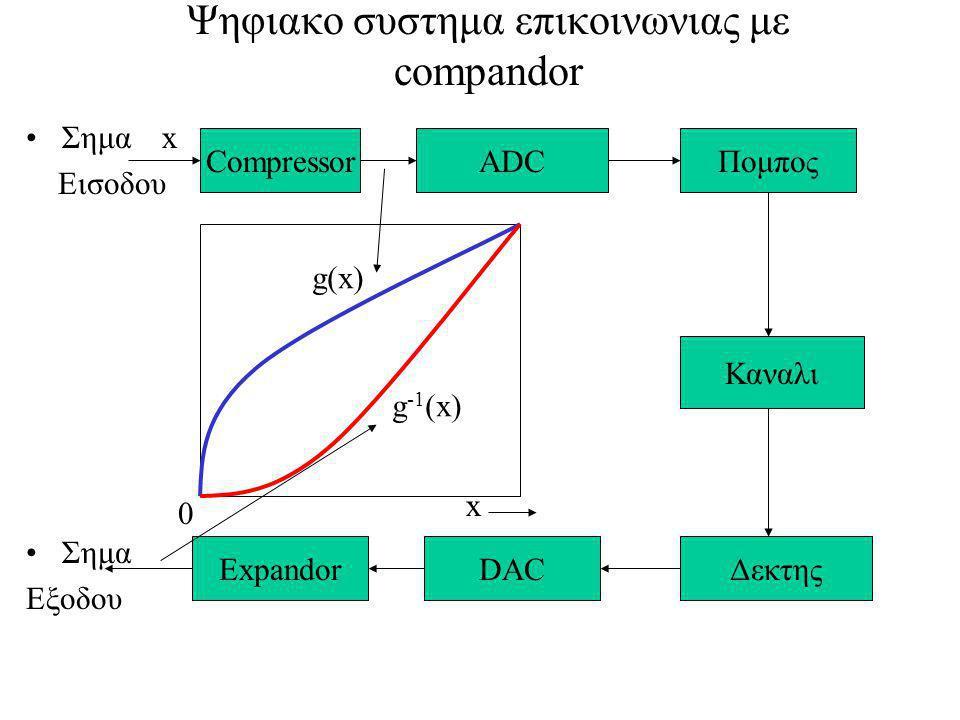 Ψηφιακο συστημα επικοινωνιας με compandor Σημα Εισοδου Σημα Εξοδου CompressorADCΠομπος Καναλι ΔεκτηςDACExpandor x g(x) x g -1 (x) 0