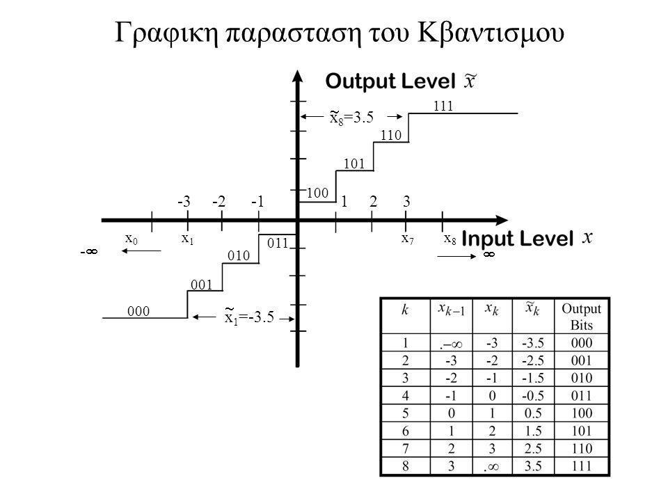 Γραφικη παρασταση του Κβαντισμου x1x1 ~ -3.5 ~ x8x8 3.5 -3 3 M=8 x 0 x 1 x 7 x 8 --  -3 -2 -1 1 2 3 x 1 =-3.5  x 8 =3.5  000 001 010 011 100 101 110 111