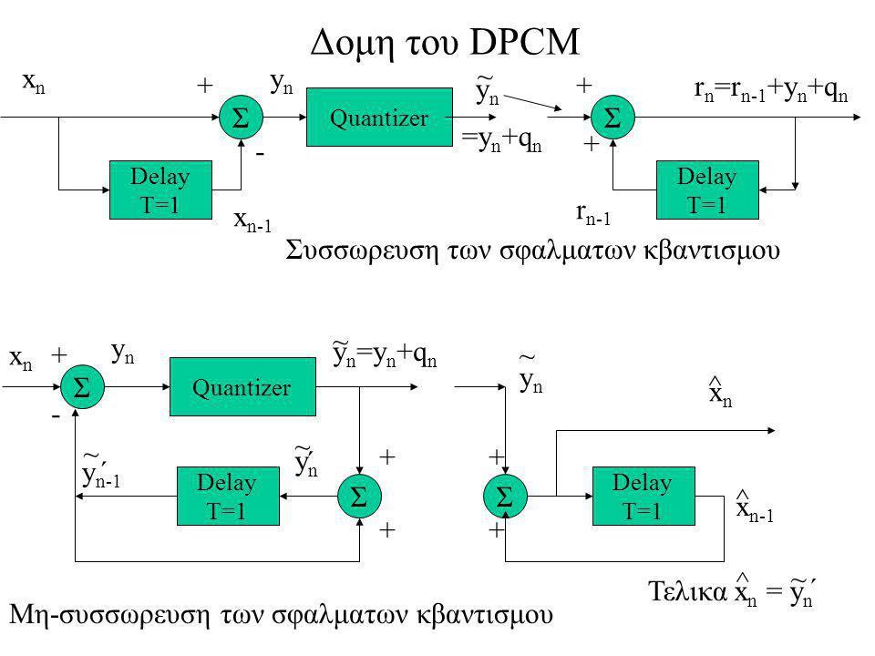 Δομη του DPCM Quantizer Delay T=1 Σ ΣΣ Delay T=1 xnxn ynyn y n =y n +q n ~ ynyn ~ ´ y n-1 ~ ynyn ~ xnxn ^ Delay T=1 ΣΣ Delay T=1 xnxn x n-1 Quantizer ynyn ynyn ~ r n =r n-1 +y n +q n r n-1 - + + - + + + + + + x n-1 ^ Συσσωρευση των σφαλματων κβαντισμου Μη-συσσωρευση των σφαλματων κβαντισμου =y n +q n Τελικα x n = y n ^ ~ ´ ´