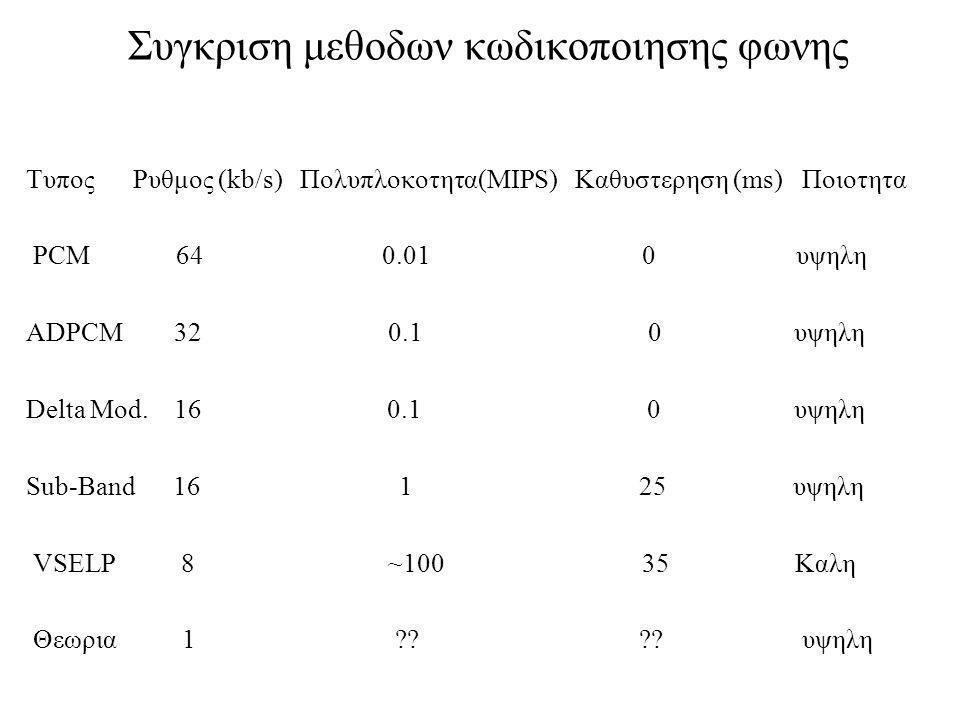 Συγκριση μεθοδων κωδικοποιησης φωνης Τυπος Ρυθμος (kb/s) Πολυπλοκοτητα(MIPS) Καθυστερηση (ms) Ποιοτητα PCM 64 0.01 0 υψηλη ADPCM 32 0.1 0 υψηλη Delta Mod.